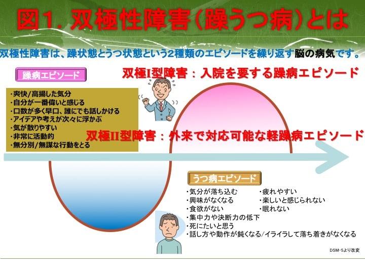 図1.双極性障害(躁うつ病とは)