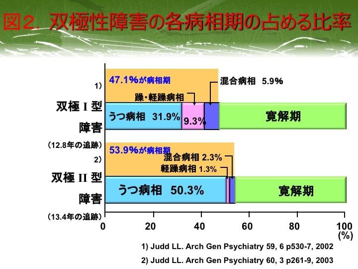 図2.双極性障害の各病相期の占める比率