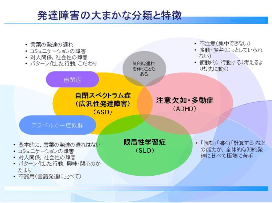 発達障害の大まかな分類と特徴